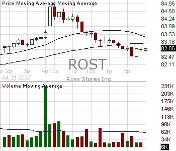 ROST - Ross Stores Inc. 15 minute intraday candlestick chart with less than 1 minute delay
