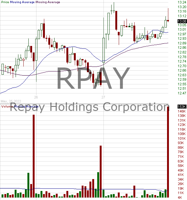 RPAY - Repay Holdings Corporation 15 minute intraday candlestick chart with less than 1 minute delay