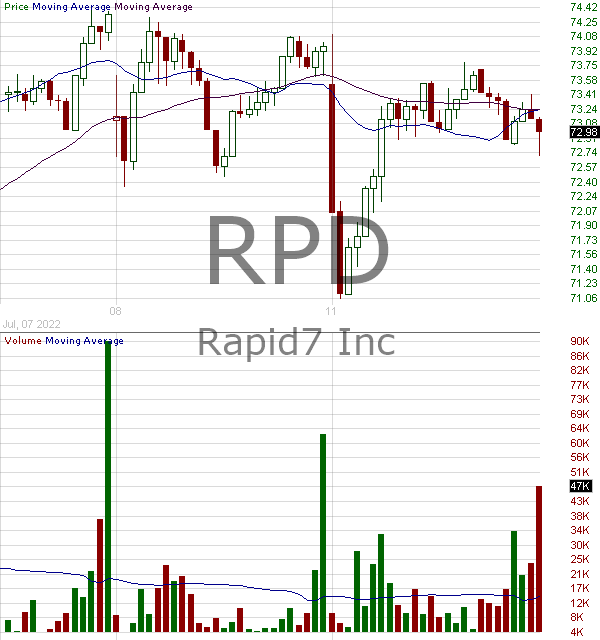RPD - Rapid7 Inc. 15 minute intraday candlestick chart with less than 1 minute delay