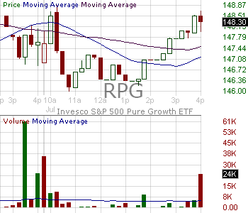 RPG - Invesco SP 500 Pure Growth ETF 15 minute intraday candlestick chart with less than 1 minute delay