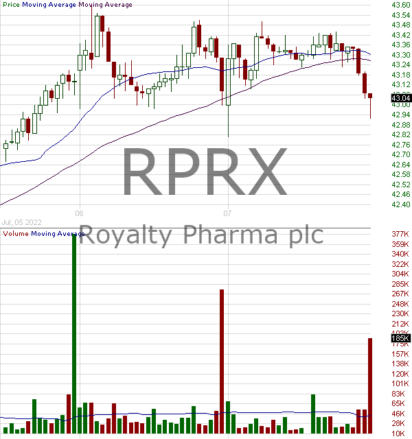 RPRX - Royalty Pharma plc Ordinary Shares 15 minute intraday candlestick chart with less than 1 minute delay