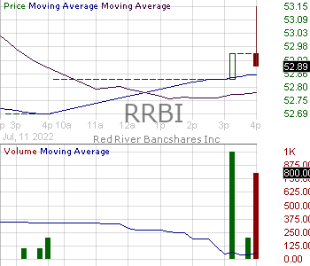 RRBI - Red River Bancshares Inc. 15 minute intraday candlestick chart with less than 1 minute delay