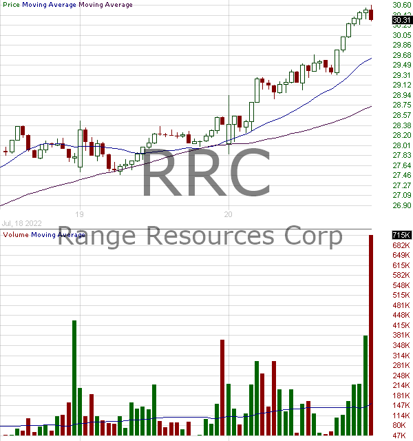RRC - Range Resources Corporation 15 minute intraday candlestick chart with less than 1 minute delay