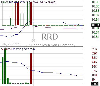 RRD - R.R. Donnelley Sons Company 15 minute intraday candlestick chart with less than 1 minute delay