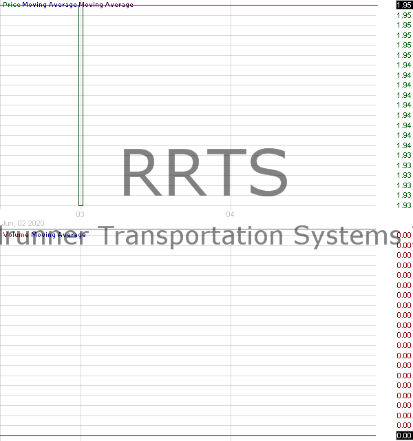 RRTS - Roadrunner Transportation Systems Inc. 15 minute intraday candlestick chart with less than 1 minute delay