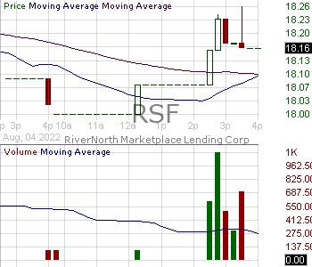 RSF - RiverNorth Specialty Finance Corporation 15 minute intraday candlestick chart with less than 1 minute delay