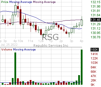 RSG - Republic Services Inc. 15 minute intraday candlestick chart with less than 1 minute delay
