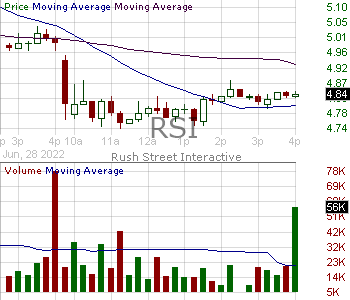 RSI - Rush Street Interactive Inc. Class A 15 minute intraday candlestick chart with less than 1 minute delay