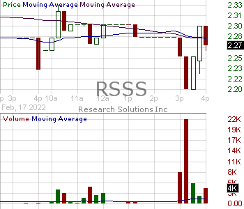RSSS - Research Solutions Inc 15 minute intraday candlestick chart with less than 1 minute delay