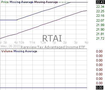 RTAI - Rareview Tax Advantaged Income ETF 15 minute intraday candlestick chart with less than 1 minute delay