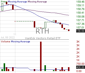 RTH - VanEck Vectors Retail ETF 15 minute intraday candlestick chart with less than 1 minute delay