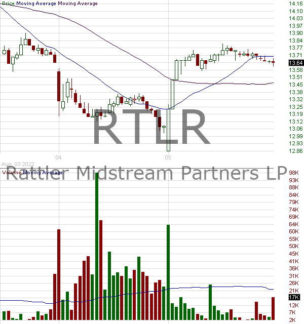 RTLR - Rattler Midstream LP Units Representing Limited Partnership Interests 15 minute intraday candlestick chart with less than 1 minute delay