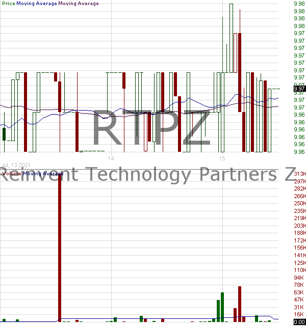 RTPZ - Reinvent Technology Partners Z Class A Ordinary Shares 15 minute intraday candlestick chart with less than 1 minute delay