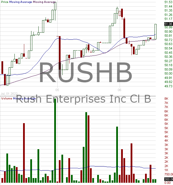 RUSHB - Rush Enterprises Inc. - Class B 15 minute intraday candlestick chart with less than 1 minute delay