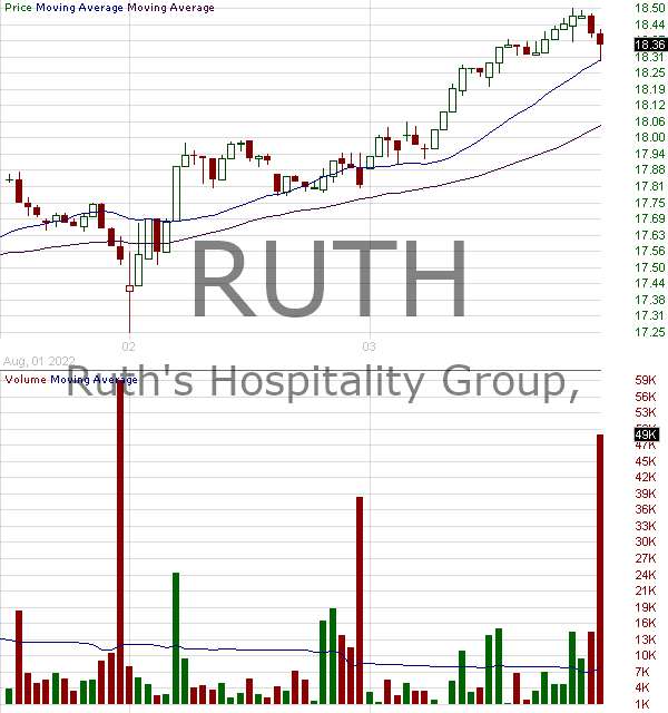 RUTH - Ruths Hospitality Group Inc. 15 minute intraday candlestick chart with less than 1 minute delay