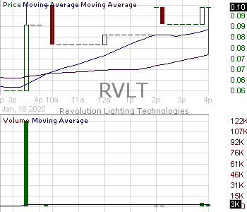 RVLT - Revolution Lighting Technologies Inc. 15 minute intraday candlestick chart with less than 1 minute delay