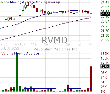 RVMD - Revolution Medicines Inc. 15 minute intraday candlestick chart with less than 1 minute delay
