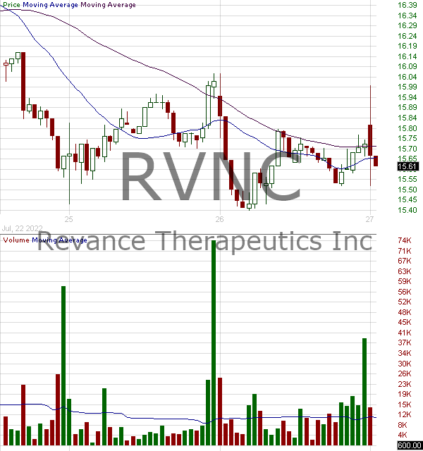 RVNC - Revance Therapeutics Inc. 15 minute intraday candlestick chart with less than 1 minute delay