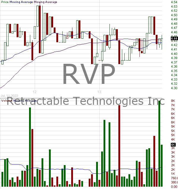 RVP - Retractable Technologies Inc. 15 minute intraday candlestick chart with less than 1 minute delay