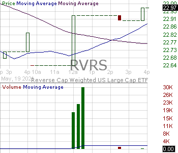 RVRS - Reverse Cap Weighted US Large Cap ETF  15 minute intraday candlestick chart with less than 1 minute delay