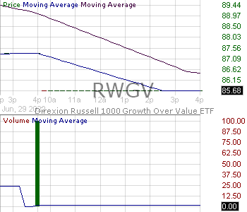 RWGV - Direxion Russell 1000 Growth Over Value ETF 15 minute intraday candlestick chart with less than 1 minute delay
