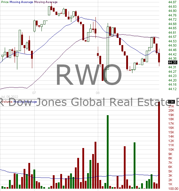 RWO - SPDR DJ Wilshire Global Real Estate ETF 15 minute intraday candlestick chart with less than 1 minute delay