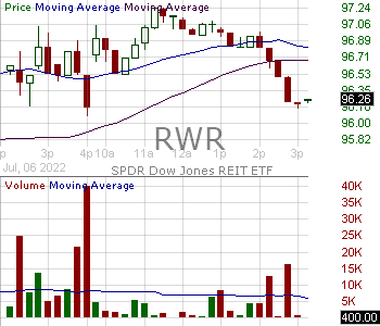 RWR - SPDR DJ Wilshire REIT ETF 15 minute intraday candlestick chart with less than 1 minute delay
