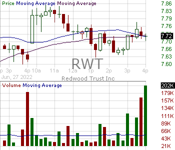 RWT - Redwood Trust Inc. 15 minute intraday candlestick chart with less than 1 minute delay