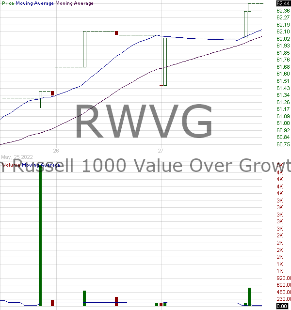 RWVG - Direxion Russell 1000 Value Over Growth ETF 15 minute intraday candlestick chart with less than 1 minute delay