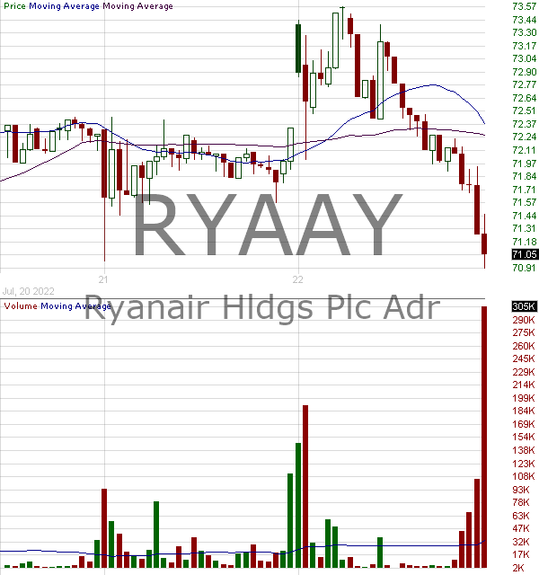 RYAAY - Ryanair Holdings plc - ADR each representing five Ordinary Shares 15 minute intraday candlestick chart with less than 1 minute delay