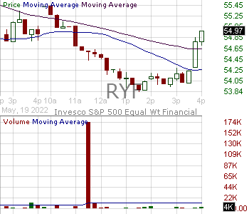 RYF - Invesco SP 500 Equal Weight Financial ETF 15 minute intraday candlestick chart with less than 1 minute delay