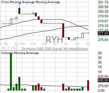 RYH - Invesco SP 500 Equal Weight Health Care ETF 15 minute intraday candlestick chart with less than 1 minute delay