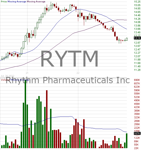 RYTM - Rhythm Pharmaceuticals Inc. 15 minute intraday candlestick chart with less than 1 minute delay