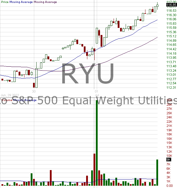 RYU - Invesco SP 500 Equal Weight Utilities ETF 15 minute intraday candlestick chart with less than 1 minute delay
