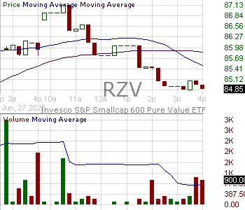 RZV - Invesco SP Smallcap 600 Pure Value ETF 15 minute intraday candlestick chart with less than 1 minute delay