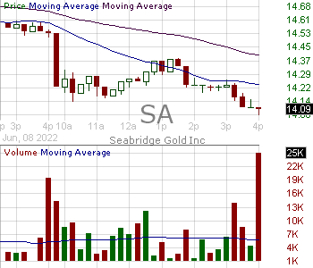 SA - Seabridge Gold Inc. Ordinary Shares (Canada) 15 minute intraday candlestick chart with less than 1 minute delay