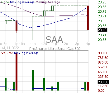 SAA - ProShares Ultra SmallCap600 15 minute intraday candlestick chart with less than 1 minute delay