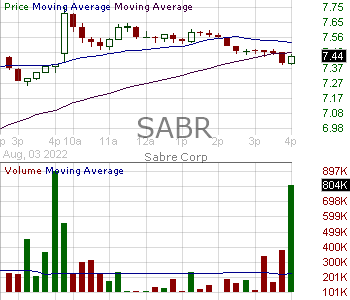 SABR - Sabre Corporation 15 minute intraday candlestick chart with less than 1 minute delay