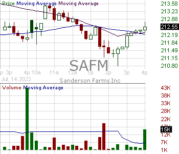 SAFM - Sanderson Farms Inc. 15 minute intraday candlestick chart with less than 1 minute delay