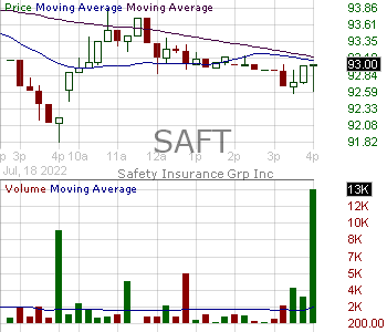 SAFT - Safety Insurance Group Inc. 15 minute intraday candlestick chart with less than 1 minute delay