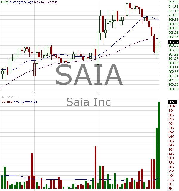 SAIA - Saia Inc. 15 minute intraday candlestick chart with less than 1 minute delay