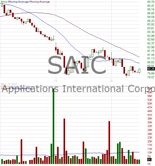 SAIC - SCIENCE APPLICATIONS INTERNATIONAL CORPORATION 15 minute intraday candlestick chart with less than 1 minute delay