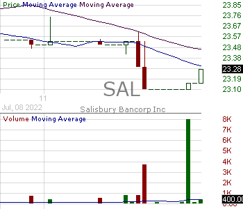 SAL - Salisbury Bancorp Inc. 15 minute intraday candlestick chart with less than 1 minute delay