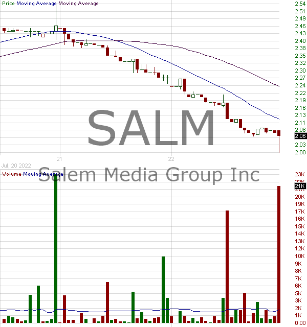 SALM - Salem Media Group Inc. 15 minute intraday candlestick chart with less than 1 minute delay