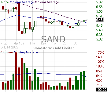 SAND - Sandstorm Gold Ltd. Ordinary Shares (Canada) 15 minute intraday candlestick chart with less than 1 minute delay