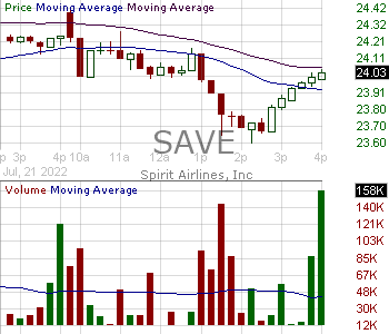 SAVE - Spirit Airlines Inc. 15 minute intraday candlestick chart with less than 1 minute delay