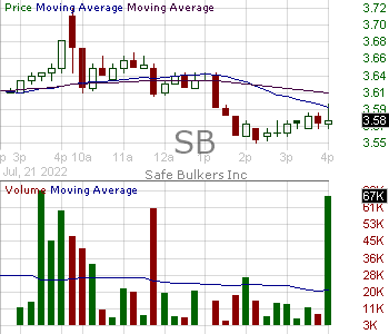 SB - Safe Bulkers Inc (0.001 par value) 15 minute intraday candlestick chart with less than 1 minute delay