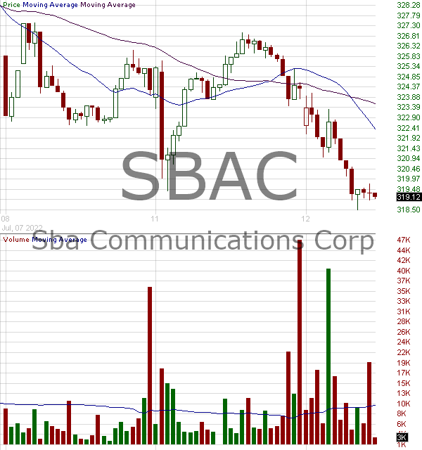 SBAC - SBA Communications Corporation 15 minute intraday candlestick chart with less than 1 minute delay