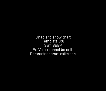 SBBP - Strongbridge Biopharma plc 15 minute intraday candlestick chart with less than 1 minute delay