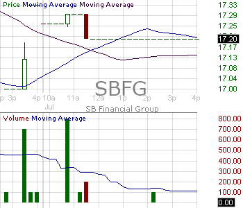 SBFG - SB Financial Group Inc. 15 minute intraday candlestick chart with less than 1 minute delay